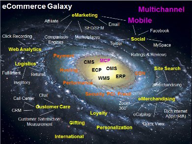 The Ecommerce Galaxy