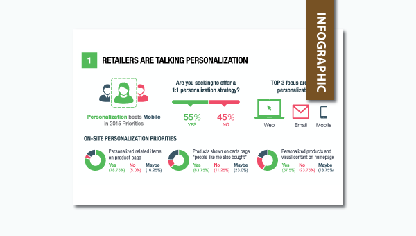 personalization retail and brand survey