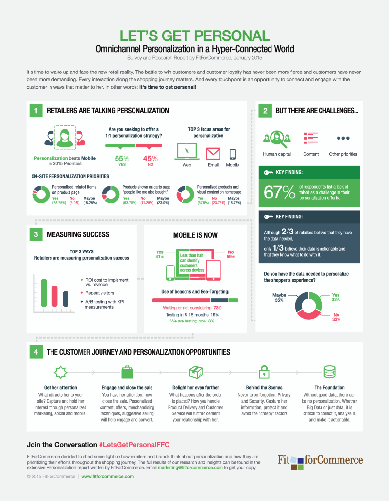 infographic about personalization